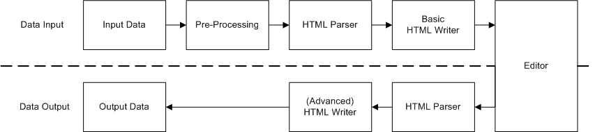 CKEditor XHTML Data Processor.png